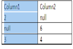 SQL query to add  column's values, containing null values