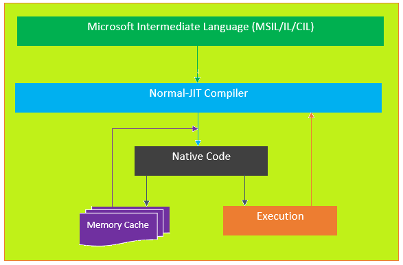 Different types of jit compiler ccuart Gallery