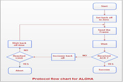 Define ALOHA Method used in Networking