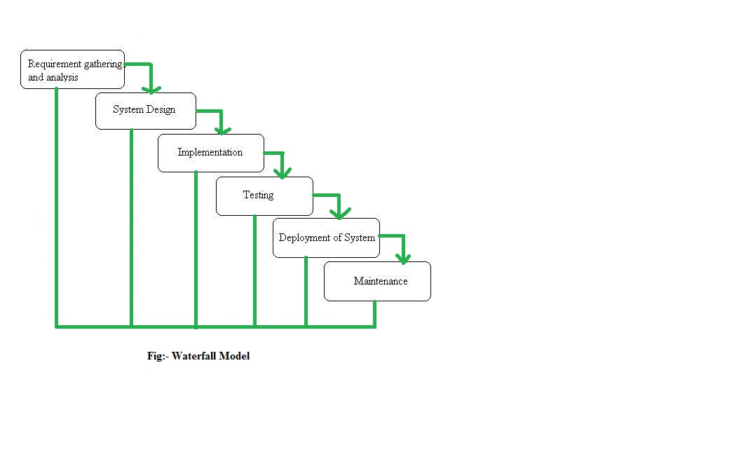 Waterfall model advantages and disadvantages for Waterfall phases