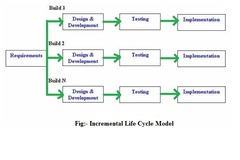 Incremental model: Advantages And Disadvantages