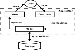How web application is developed in AngularJs using  MVC Architecture