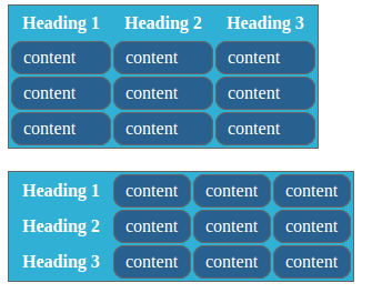 Table border collapse separate in css for Table th border radius