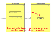 Passing data from one view controller to the another view controller