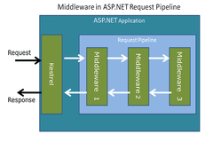 ASP.NET Core Middleware Framework - Working, Configuration & Creation with Examples