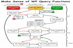 Wordpress Querying Posts