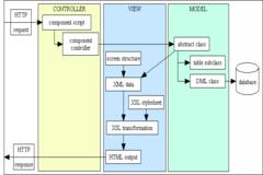 MVC Structure Flow