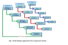 RAD (Rapid Application Development) Model