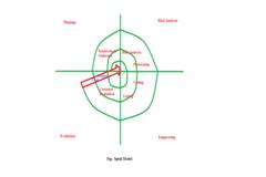 Spiral Model: Advantages and Disadvantages