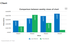 Integrating Comparable charts in Rails Application