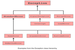Exception Handling in Rails using begin rescue