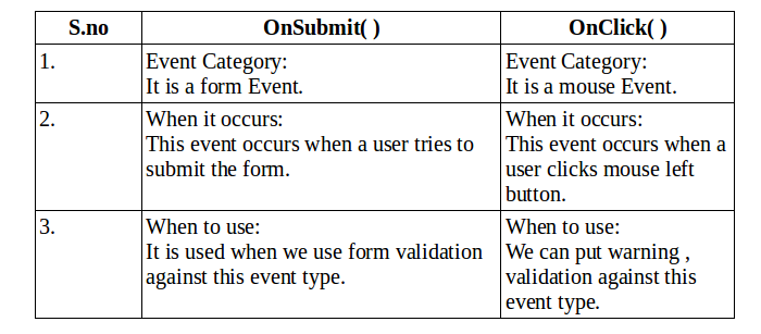Difference b/w onClick() and onSubmit() Event in Javascript