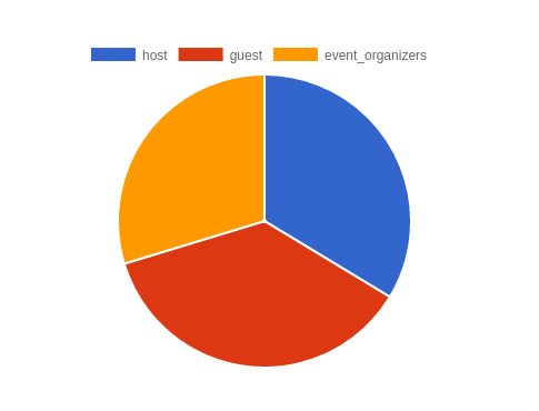 Creating Charts And Graphs In Rails